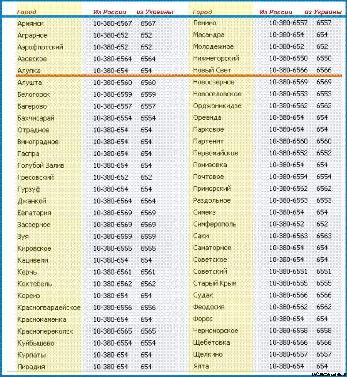 Номера украина телефонные со знаком